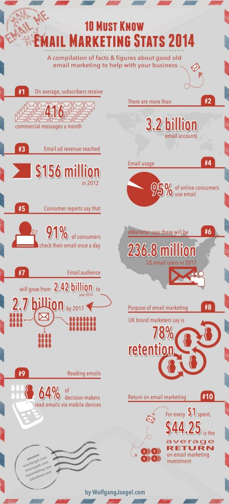 email-marketing-stats-4425-roi