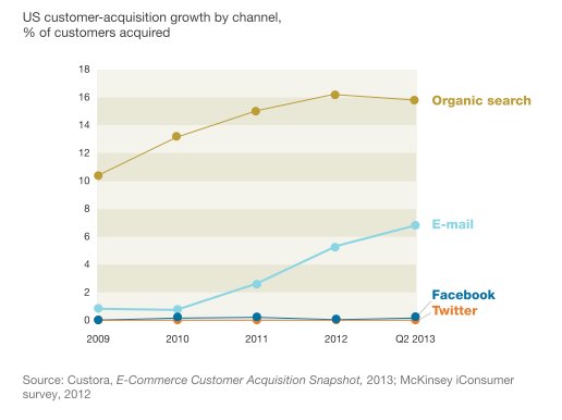 mckinsey-email-acquisition