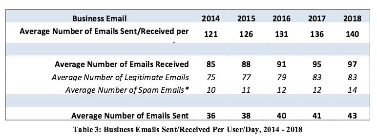 number-emails